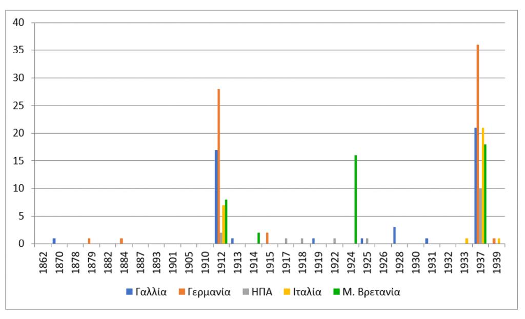 Abb. 1: Nationale Verteilung der Ehrendoktoren der Universität Athen bis zum Zweiten Weltkrieg